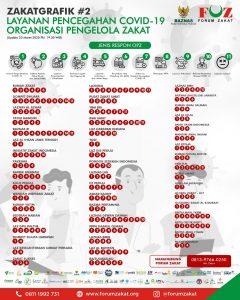 Berikut Daftar Nomor Layanan Darurat Covid-19 FOZ dan BAZNAS