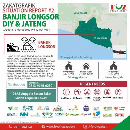 Zakatgrafik & Situation Report Giat Cepat Banjir Jateng dan DIY Update Selasa(19/3) Pukul 12.00 WIB